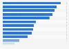 Anteil der Beschäftigung im Zusammenhang mit dem touristischen Konsum 2010