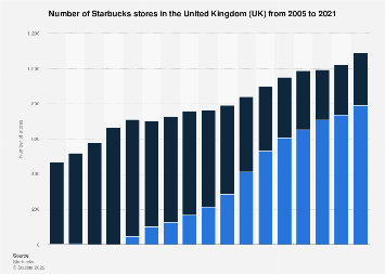 Number of Starbucks stores in the UK from 2005 to 2017