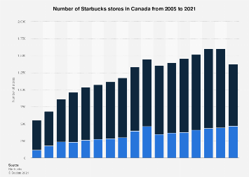 Number of Starbucks stores in Canada 2005-2017