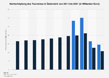Direkte Wertschöpfung des Tourismus in Österreich bis 2017