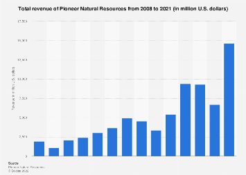 Pioneer Natural Resources' total revenue 2008-2017