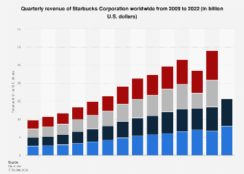 Quarterly revenue of Starbucks Corporation worldwide 2009-2018