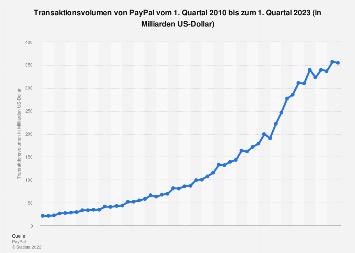 Transaktionsvolumen von PayPal bis zum 2. Quartal 2018