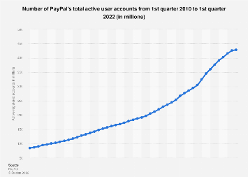 PayPal: active registered user accounts 2010-2018