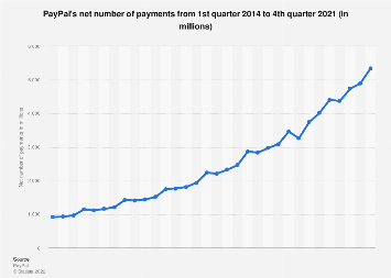 PayPal: number of payments per quarter 2014-2018