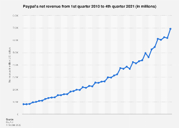 Paypal: quarterly net revenue 2010-2018