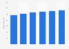 Forecast: global mobile service revenues 2010-2015