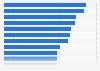 Umfrage unter Journalisten zu den bei der Recherche genutzten Quellen 2017