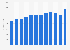 PPG Industries' revenue 2008-2018