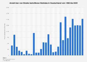 Anzahl der von Streiks betroffenen Betriebe in Deutschland bis 2017