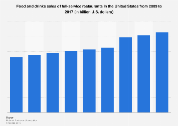 Food and drinks sales of full-service restaurants in the U.S. 2009-2017
