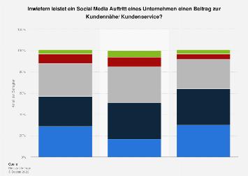 Umfrage zum Nutzen von Social Media für den Kundenservice in Deutschland 2017