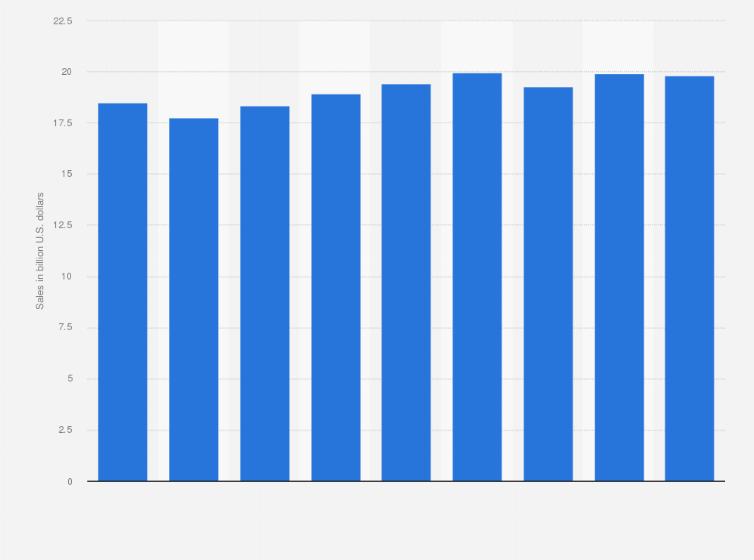 U2022 Bars And Taverns: Sales U.S. 2016 | Statistic