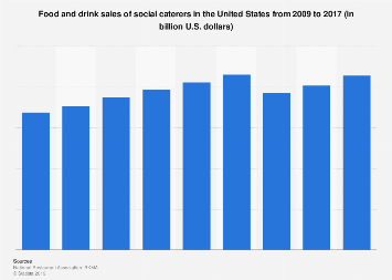 Food and drink sales of social caterers in the U.S. 2009-2017