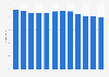 Umsatz im lizenzpflichtigen Briefmarkt in Deutschland bis 2017