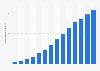 Anzahl der Empfehlungen auf Yelp weltweit bis 2018