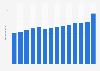 Umsatz der PHW-Gruppe weltweit bis 2017/2018