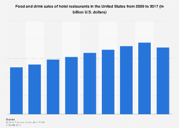 Food and drink sales of hotel restaurants in the U.S. 2009-2017