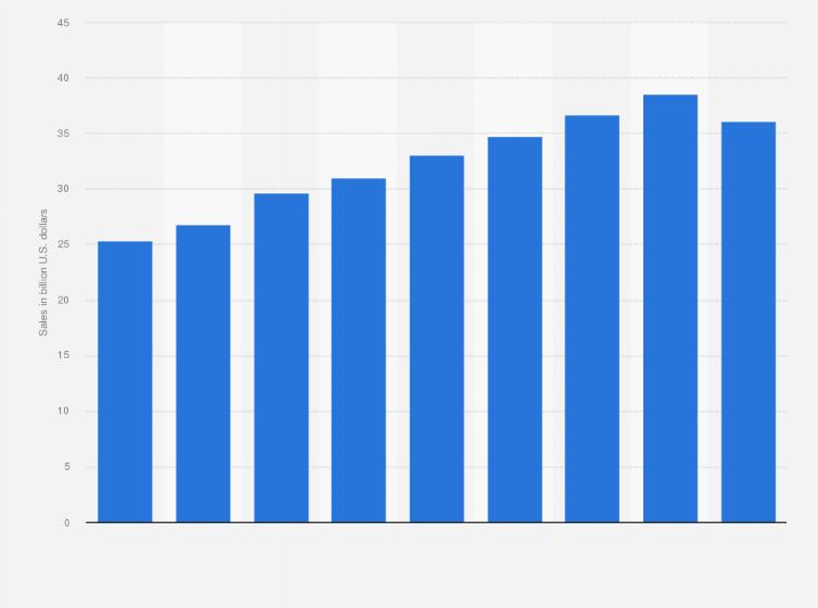 Hotel Restaurants Sales U S 2017 Statistic