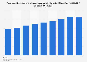 Food and drink sales of retail-host restaurants in the U.S. 2009-2017