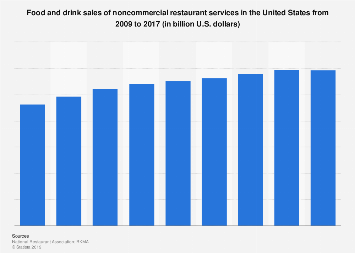 Food and drink sales of noncommercial restaurant services in the U.S. 2009-2017