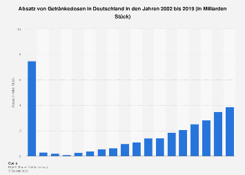 Absatz von Getränkedosen in Deutschland bis 2018
