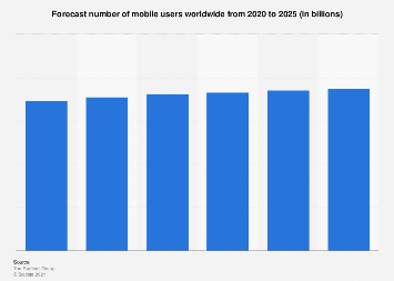 Forecast number of mobile users worldwide 2019-2023