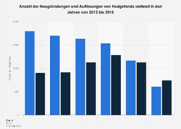 Neugründungen und Schließungen von Hedgefonds weltweit bis 2015
