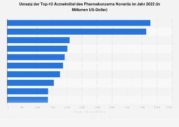Umsatz der Top-10 Arzneimittel des Pharmakonzerns Novartis 2017