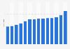 Anzahl der Mitarbeiter des Pharmaunternehmens Novo Nordisk bis 2018
