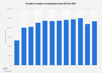 Ecolab's number of employees 2008-2017