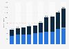 Anzahl der stationsbasierten Carsharing-Fahrzeuge in Deutschland bis 2019