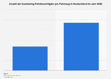 Anzahl der Carsharing-Kunden pro Fahrzeug in Deutschland 2018