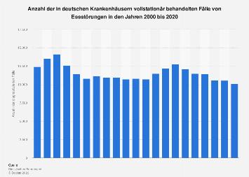 Essstörungen - Vollstationär behandelte Fälle in deutschen Krankenhäusern bis 2016