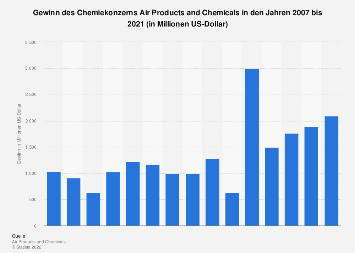 Gewinn des Chemiekonzerns Air Products and Chemicals bis 2017