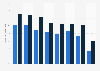 Anteil der Smartphone-Nutzer an Mobiltelefonbesitzern in ausgewählten Ländern 2012