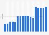 Anzahl der Mitarbeiter von Takeda Pharmaceutical bis 2017