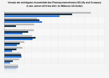 Umsatz der wichtigsten Arzneimittel des Pharmaunternehmens Eli Lilly bis 2017