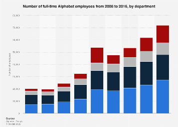 Alphabet: number of full-time employees 2016, by department