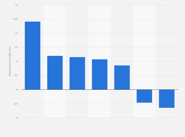 Gewinn bzw. Verlust europäischer Großbanken 2011 | Statistik