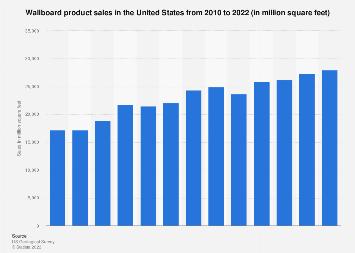 U.S. wallboard product sales 2007-2017
