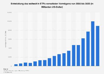 Weltweit in ETFs verwaltetes Vermögen bis 2016