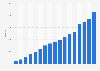 Anzahl der ETFs weltweit bis 2017