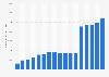 Gesamtvermögen von PotashCorp bis 2017