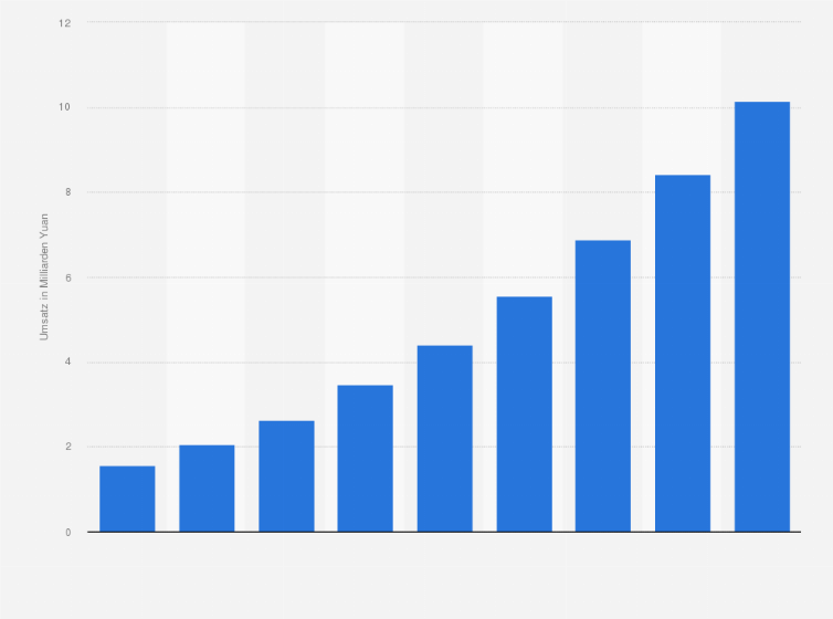 Statistik China Bis Sportbekleidung Indoor 2015 Umsatz Mit FaqwF7z