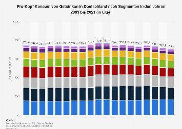 Pro-Kopf-Konsum von Getränken in Deutschland nach Segmenten bis 2017