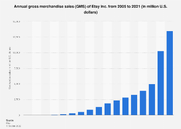 Etsy's total annual merchandise sales volume 2005-2017