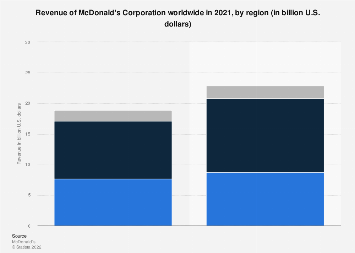 Revenue of McDonald's 2013-2017, by region