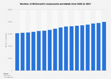 Number of McDonald's restaurants worldwide 2005-2017