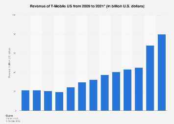 T-Mobile US total revenue 2009-2017